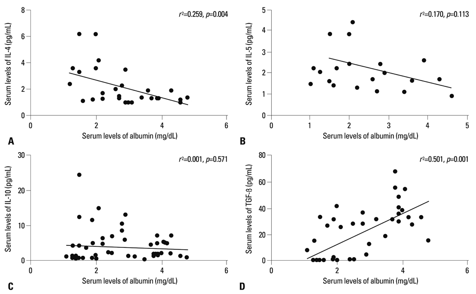 The Clinical Characteristics of Steroid Responsive Nephrotic ...