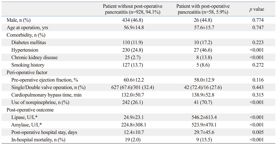 clinical implications and risk factors of acute pancreatitis after, Skeleton